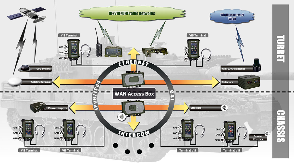 Vis Jasmine Vehicle Intercom System Teldat Aircraft Wiring Diagram Examples Of Use The Including Variants Implementation This Solution On Different Vehicles Show Following And